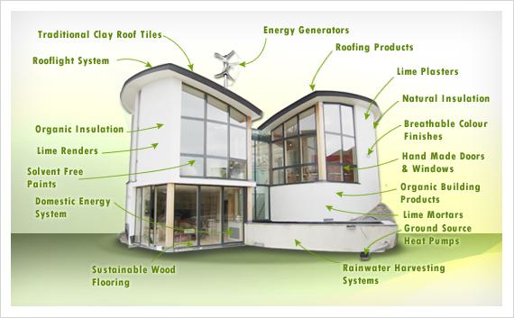 evolution of building materials