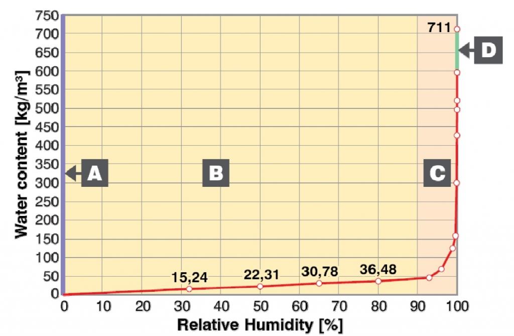 Szerkezetének nedvességtartalma, a relatív páratartalom emelésével